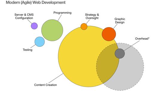 Agile Web Development That Works