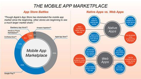 Explain the Marketplace and Mobile App Nuances