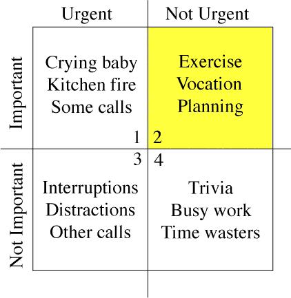 Covey Time Management Matrix