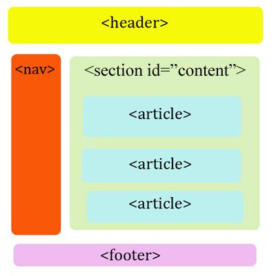 10 Free Blank WordPress Themes   WebpageFX Blog