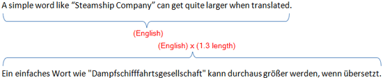 Text expands when English is translated to German.