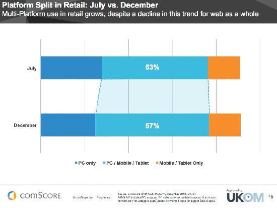 Retail growth in multi-platform usage.