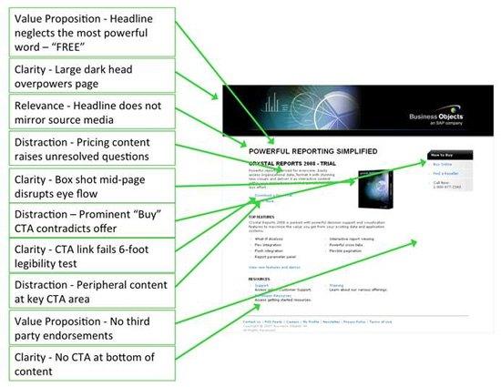 Landing page design of SAP