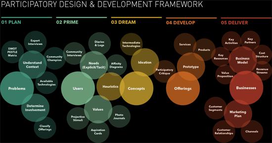 Participatory design framework