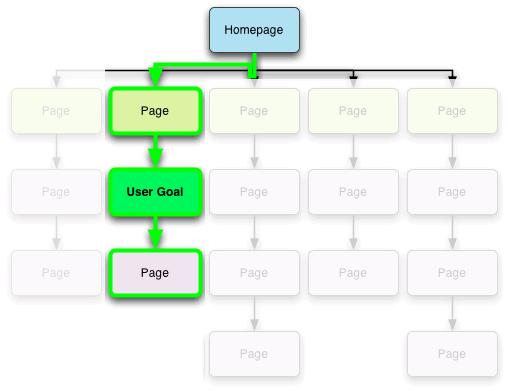 Navigation flow chart