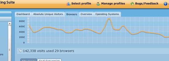 Google Analytics Reporting Suite - screen shot.