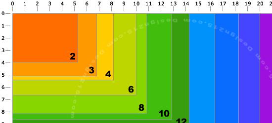 Megapixels Chart - screen shot.