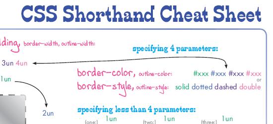 CSS Shorthand Cheat Sheet - screen shot.