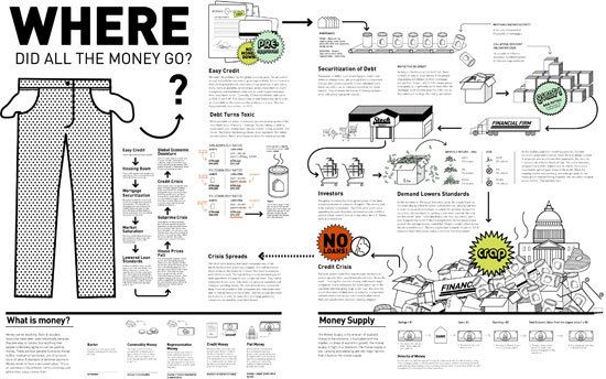 Making Sense of the Financial Mess: Where Did All The Money Go?