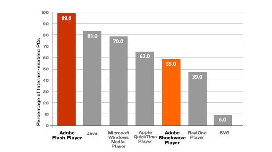 Flash Stats