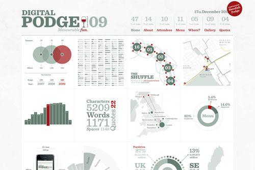 Digital Podge 2009