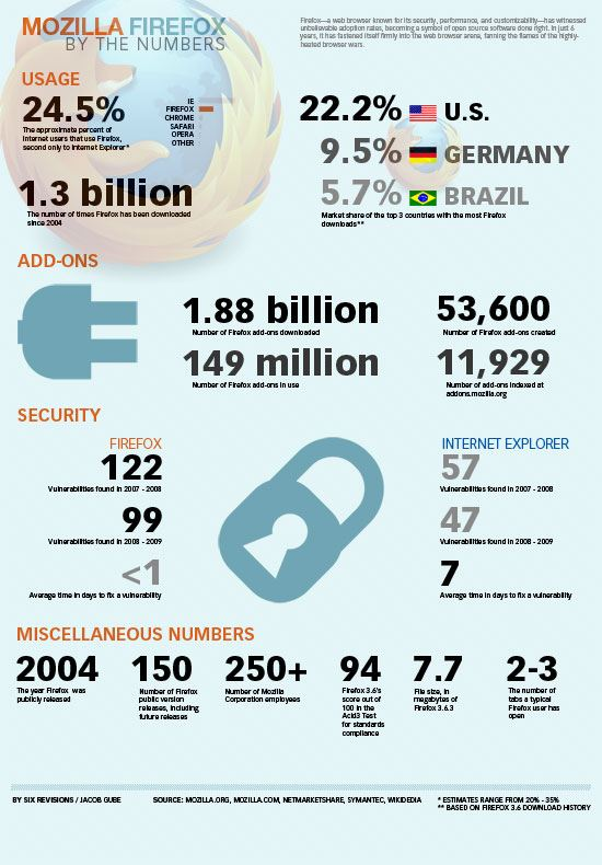Mozilla Firefox: By the Numbers