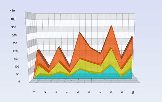 Line/Area Chart