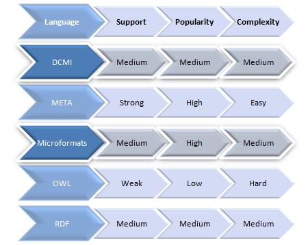 Metadata Languages