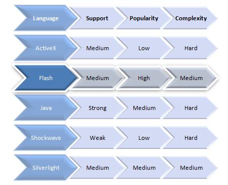Sandboxed Languages