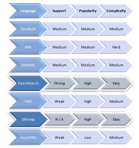 Data Formatting Languages
