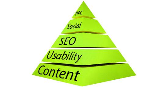 The Web Strategy Pyramid