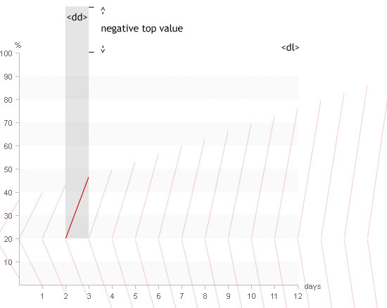 Pure CSS Line Graph