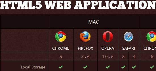 Web Designer's Checklist: HTML5 Support Tables