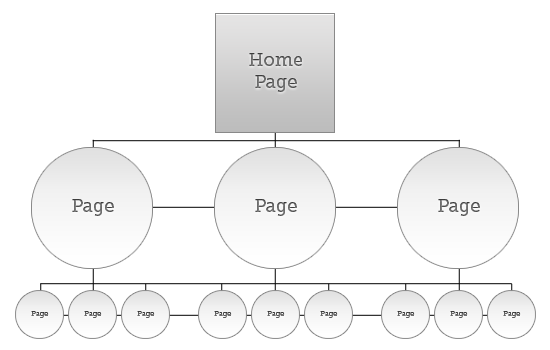 Co-Existing Hierarchies Co-Existing Hierarchies Pattern