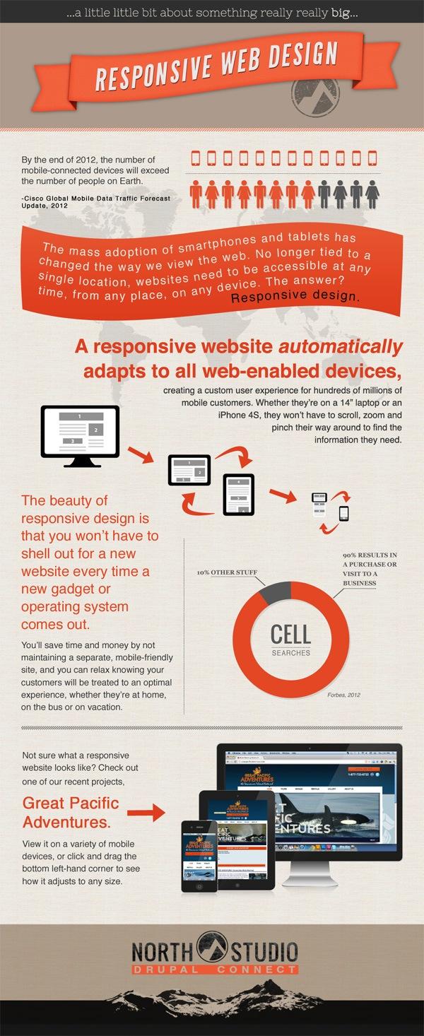 Responsive Web Design [Infographic]