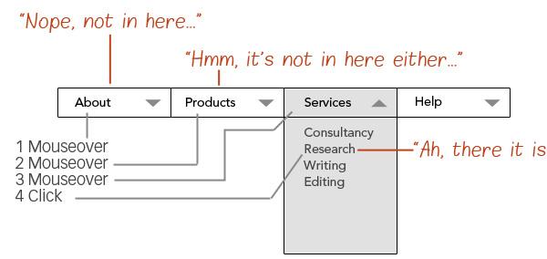 Visual of a drop-down menu