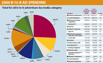 2006-b2b-spending.jpg