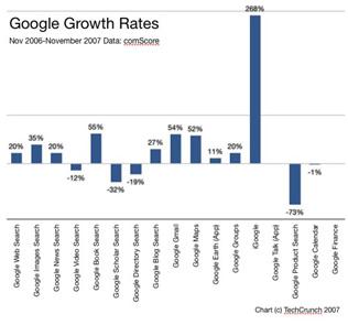 2007 Google Search Increase