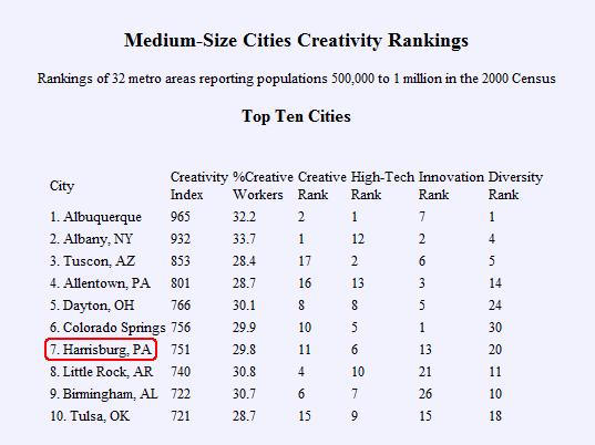Top 10 Medium Cities