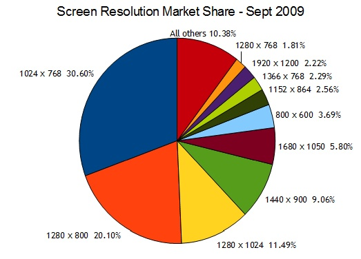 Screen Resolution Market Share