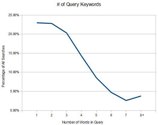 query-distribution1