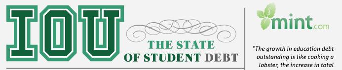 mint-student-debt