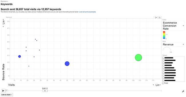 Google Analytics - Motion Chart