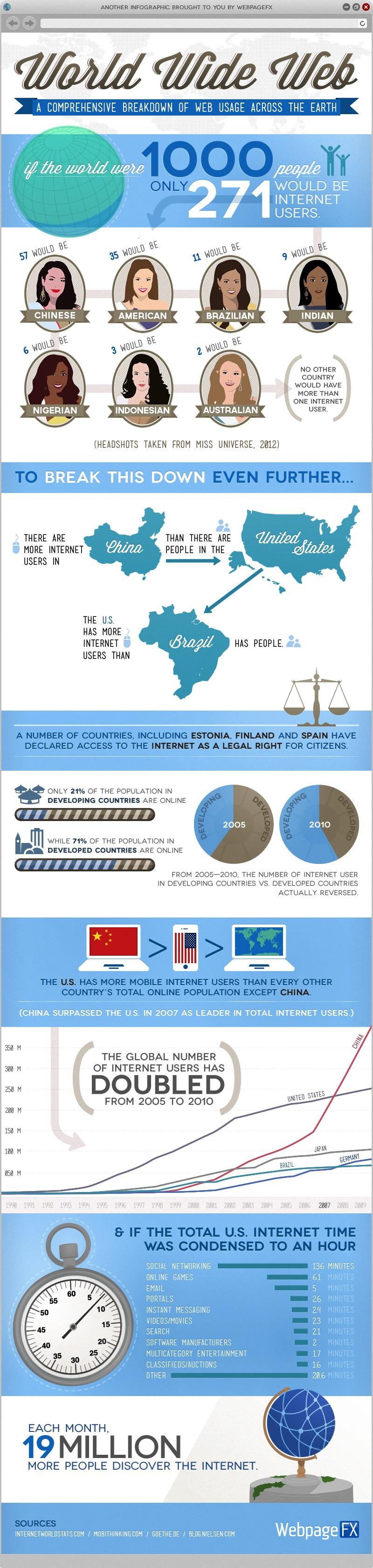 Internet Usage Worldwide Infographic