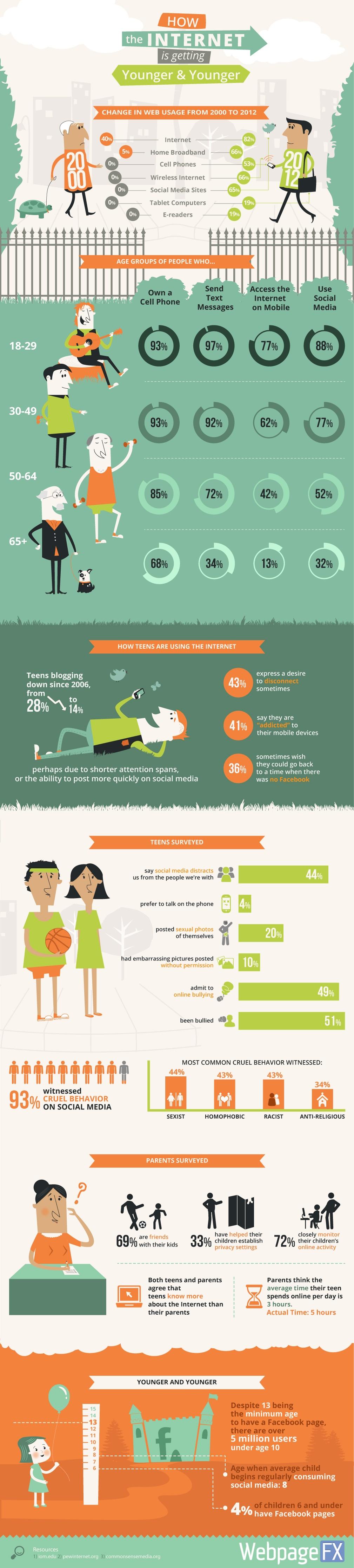 Teenage Internet Usage Infographic