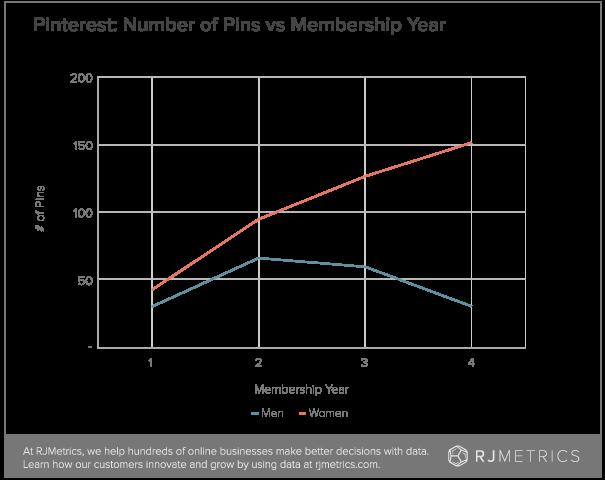 graph from RJMetrics
