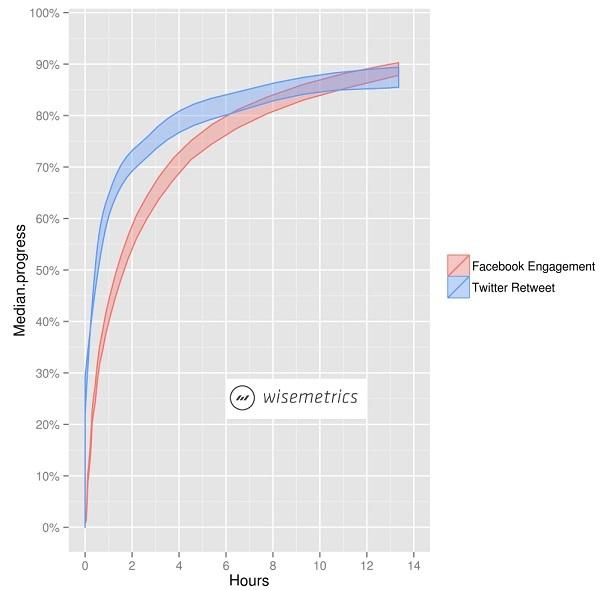 data from Wisemetrics