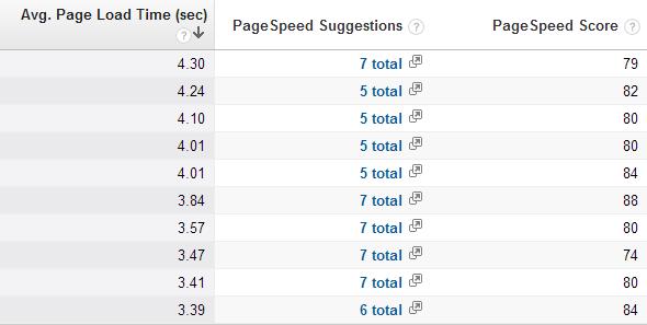 Google Analytics - Site Speed Suggestions