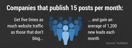 Companies that publish 15 posts per