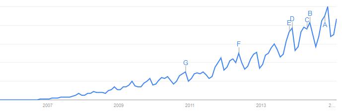 google trends slideshare