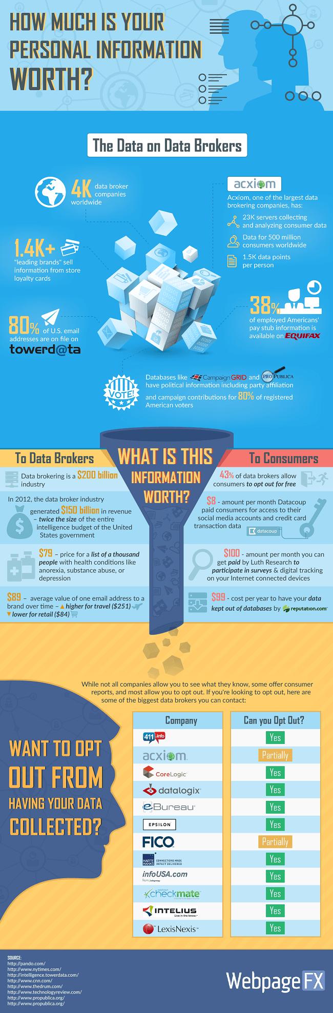 data-broker-infographic