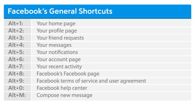 Facebook-General-Shortcuts