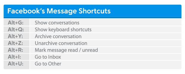 Facebook-Message-Shortcuts