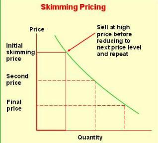 skimming pricing