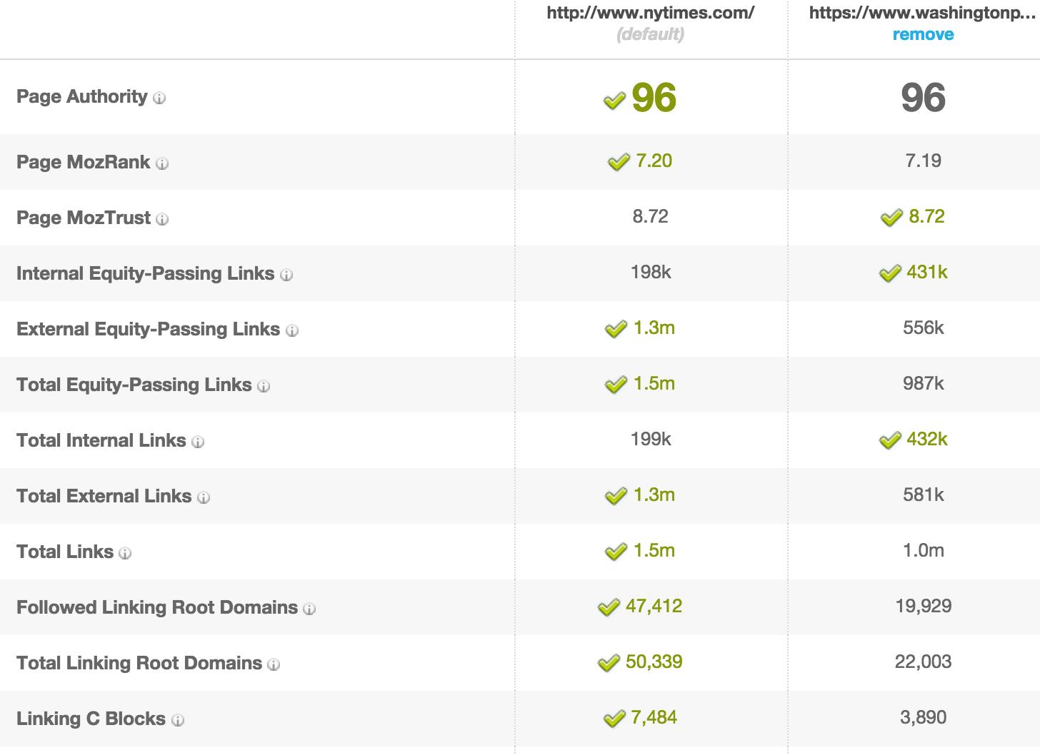 comparing link metrics