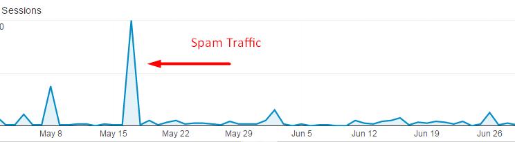 spam-traffic-spike