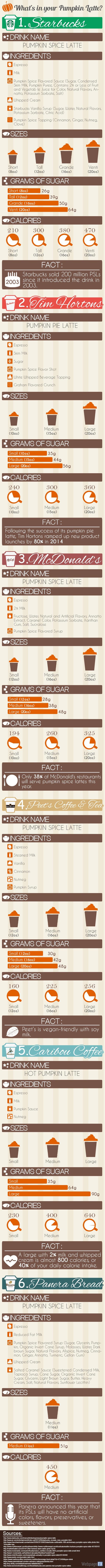 pumpkin-latte-infographic