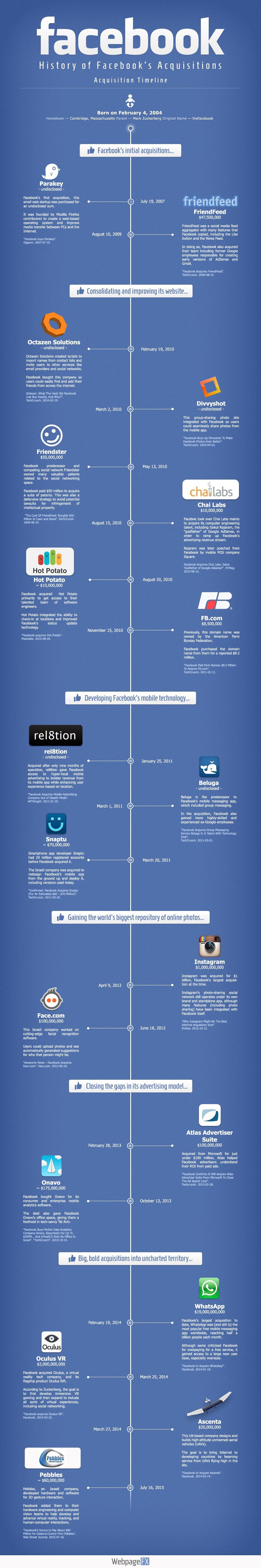 История приобретения Facebook