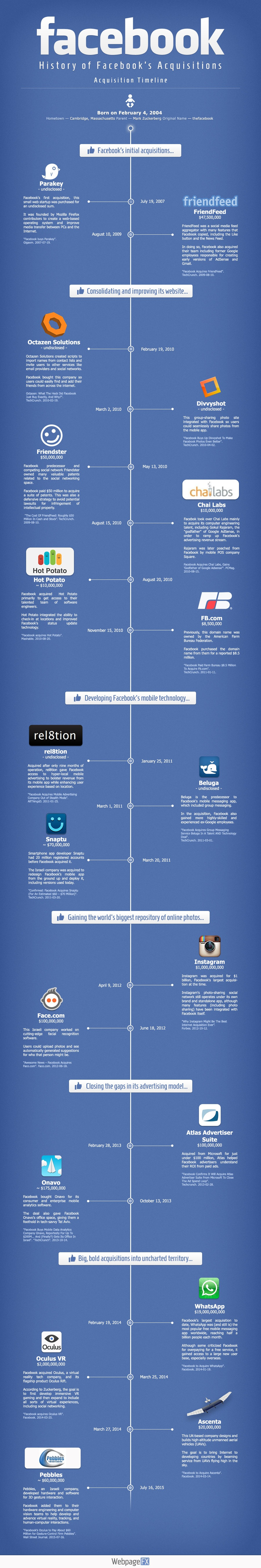 facebooks-purchasing-history