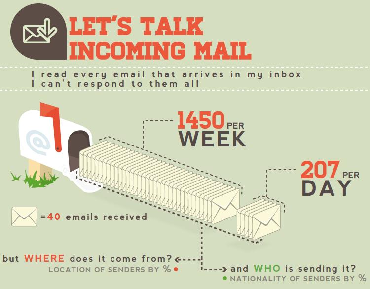 neil patel infographic